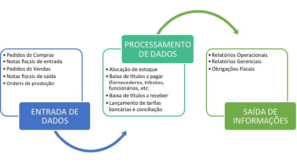 processo de dados - ERP